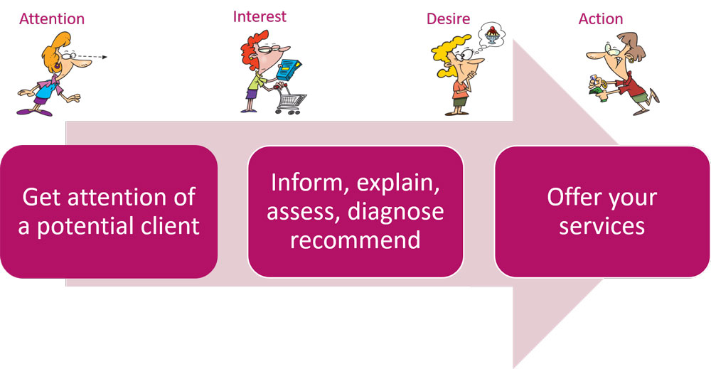 marketing strategy - attention, interest, desire, action